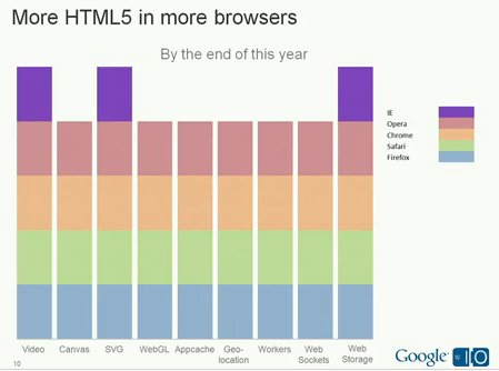 HTML5 API Adoption by browser